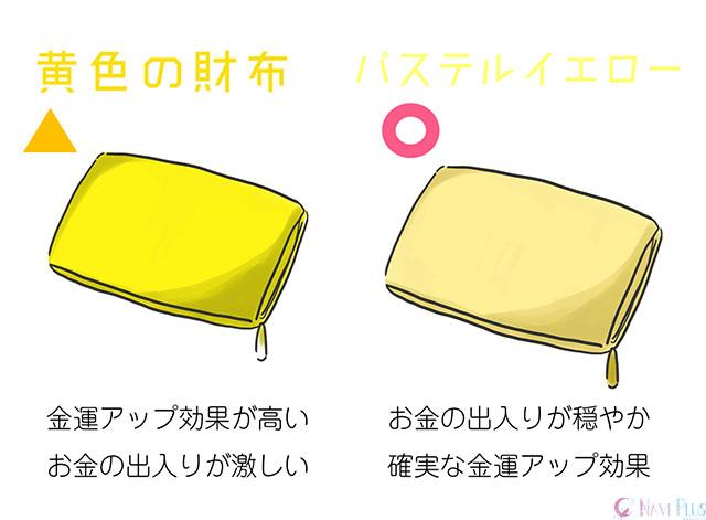 【風水・金運】黄色の財布は金運アップ効果も高いが、お金の出入りが激しい。パステルイエローは着実な金運アップ効果が見込める