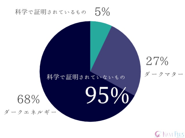 科学で解き明かされていることは全体の5%に過ぎず、95%は解明されていない