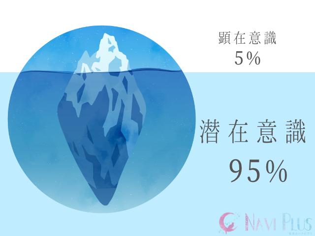 『意識』はよく氷山として表されますが、顕在意識は氷山で言う、海面に出ているたった5%